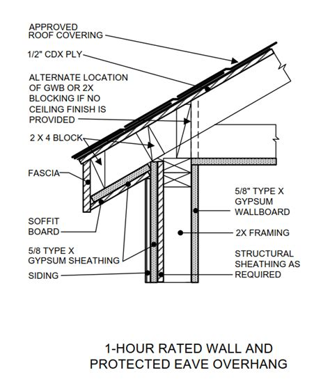 construction unvented roofs and you
