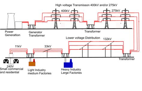 layout of power supply network glimpse into the electrical grid part 1 introduction