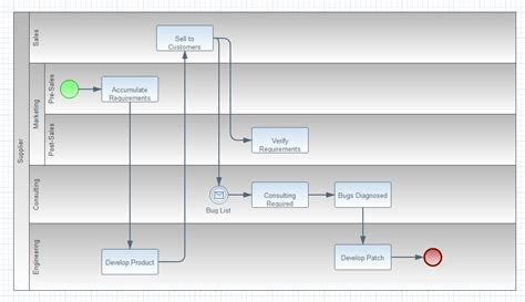 swimlane template visio flowcharts 4 swimlanes flickr visio swim