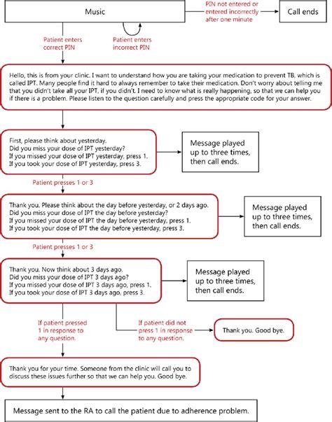 Ivr Call Flow Diagram