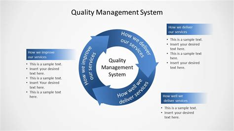 Quality Management System Circular Diagram For Powerpoint Slidemodel Device Quality Management System Template