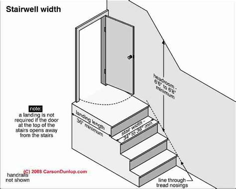 staircase width stair headroom clearances stair construction inspection