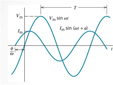 capacitor is leading or lagging capacitor leading or lagging 28 images power factor presentation will the circuit react as