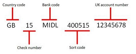 bank account country code iban and bic international business banking hsbc