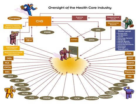 healthcare flowchart oversight of the health care industry flowchart