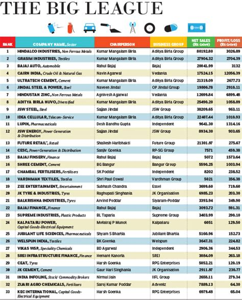 Top 100 List - nse2zoom top 100 listed marwari owned companies