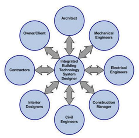The Interior Design Process by Idp Engineering Consultancy Team Design Process