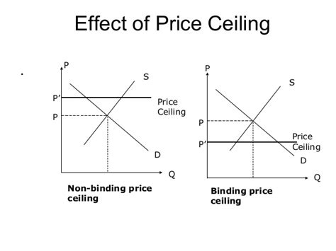 Non Binding Price Floor by Market Machanisum