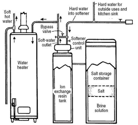 how do water softeners work diagram puretap quot clack fleck water softener quot