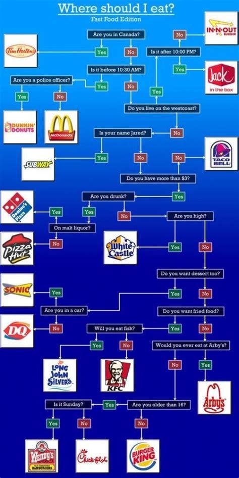fast food flowchart fast food flow chart lol charts fast