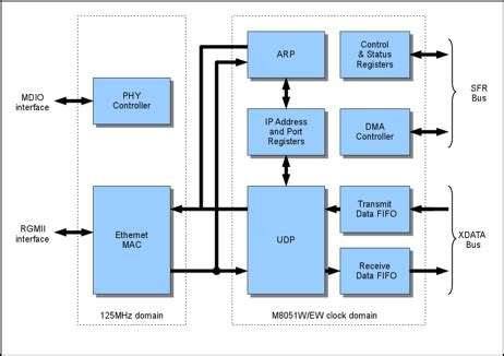 ethernet block diagram udp network interface with ethernet mac for the m8051w