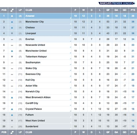 epl table kenyan time the drop zone latest news breaking headlines and top