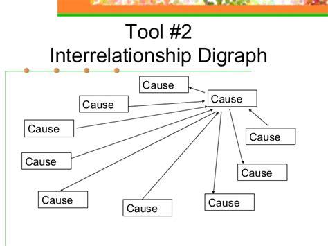 interrelationship diagram root cause analysis