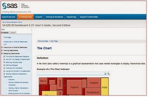 System Management By Exception Tree Map Heat Chart