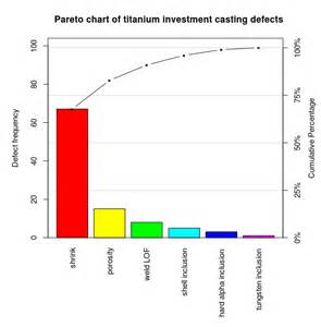file pareto chart of titanium investment casting defects