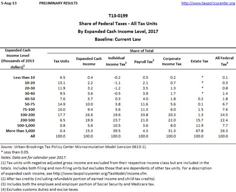 income tax table 2017 2017 tax table pictures to pin on pinsdaddy