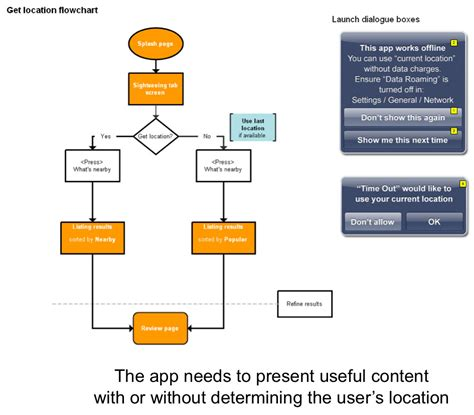 flow diagram app app flow images