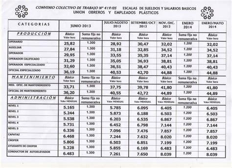 Escala Salarial Del Plastico 2016 | escala salarial sindicato del plastico 2015 html autos post