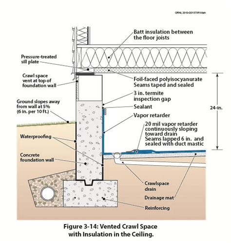keeping the heat in chapter 6 basement insulation natural resources canada figure 3 14 illustrates a vented crawl space with a