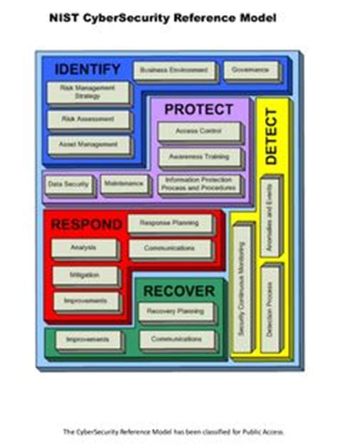 building a hipaa compliant cybersecurity program using nist 800 30 and csf to secure protected health information books 1000 images about alliance compliance on it
