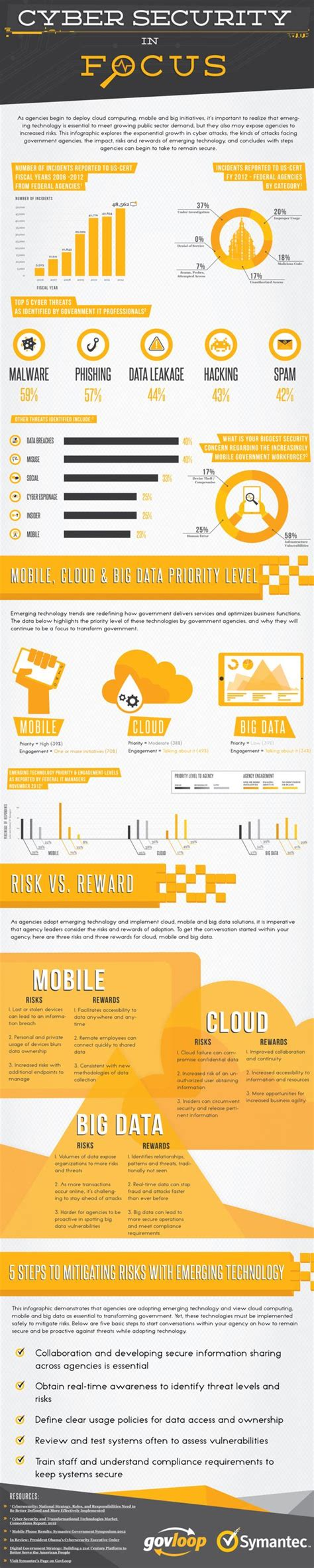 Mba With Cyber Security Concentration by In Focus Infographic And Federal On