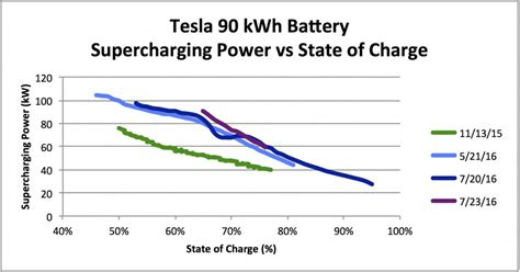How Does A Tesla Charge Last Image Charging Rates For Tesla Model S 90d At