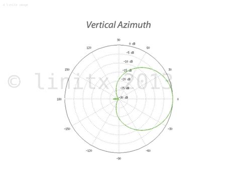 Ubiquiti Sector Antena 2g16 ubiquiti airmax m2 sector antenna 16dbi 90 degree