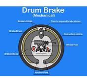 Drum Brake Diagram &amp Working Explained