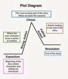 the three pigs plot diagram plot diagram rising falling the three