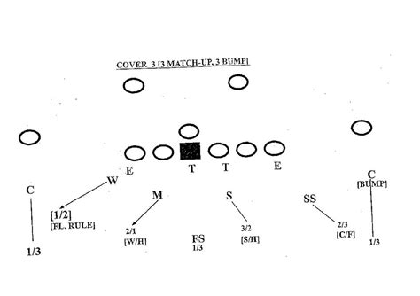 image gallery cover 3 defense defensive back techniques cover 3 pattern read exles