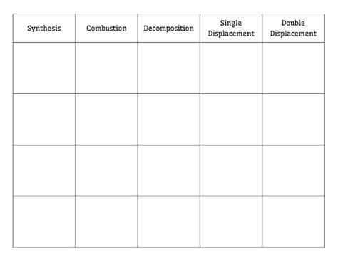 Deck Of Card Sort Template by Math Classifying Types Of Chemical Reactions Card Sort