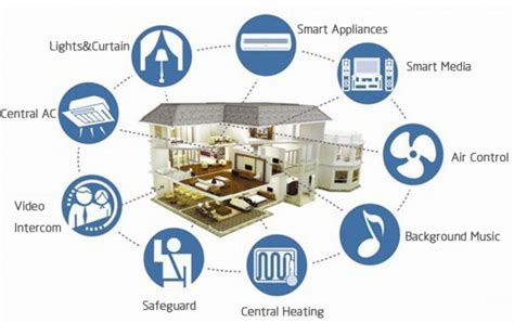 the smart home decor not just another home decor site smart homes the future or just a fad