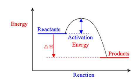 exothermic energy diagram alchemistry anything can happen feb16 exothermic and