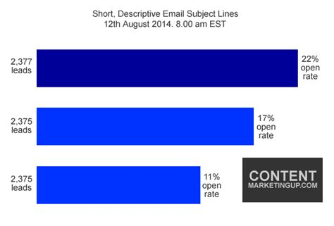 20 email subject lines that will get opened every time how to write email subject lines that will increase your