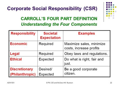 Adm Social Context Of Business Ppt Video Online Download Corporate Social Responsibility Template