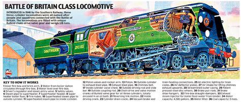 steam locomotive cutaway diagram cutaway drawings bagdcontext csm