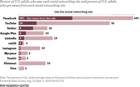 social media site usage 2014 pew research center 8 key takeaways about social media and news pew research