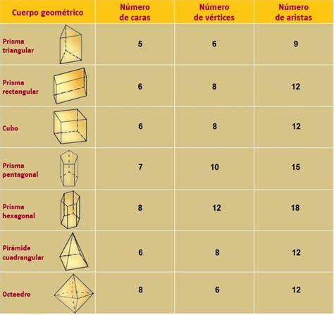figuras geometricas vertices aristas y caras ayuda para tu tarea de cuarto matem 225 ticas bloque i
