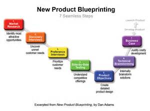 New Home Map Design Software Free Downloads 7 seamless steps in new product blueprinting process new
