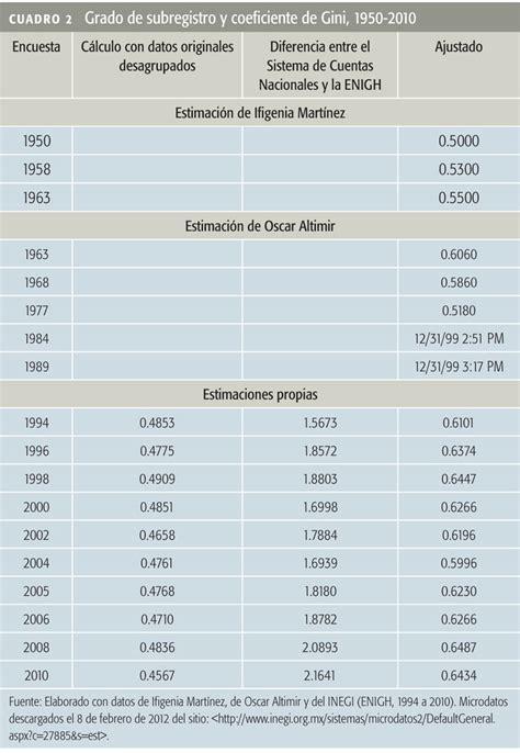 tabla gastos personales 2016 tabla de gastos personales para el 2016 el l 237 mite m