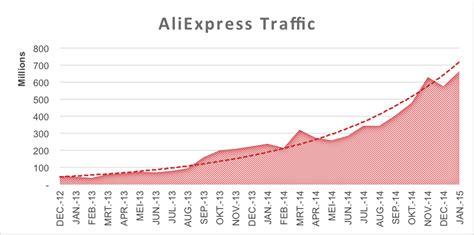 aliexpress nederland aliexpress merken zoeken gt alles over aliexpress alibaba