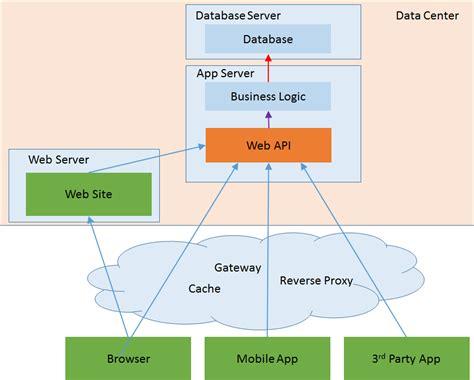 design pattern for net web application bizcoder the web api business layer anti pattern
