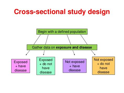cross sectional study epidemiology xnn001 introductory epidemiological concepts study design