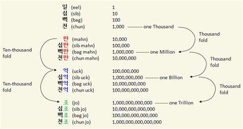 korean counting money gallery