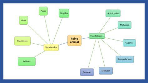 kimerius difusi 243 n mapas mentales como hacer un mapa mental en word powerpoint mapa mental