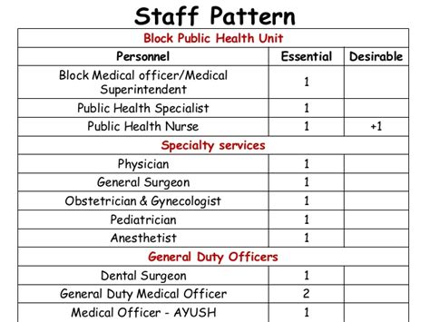 organization pattern of primary health centre iphs for community health centres