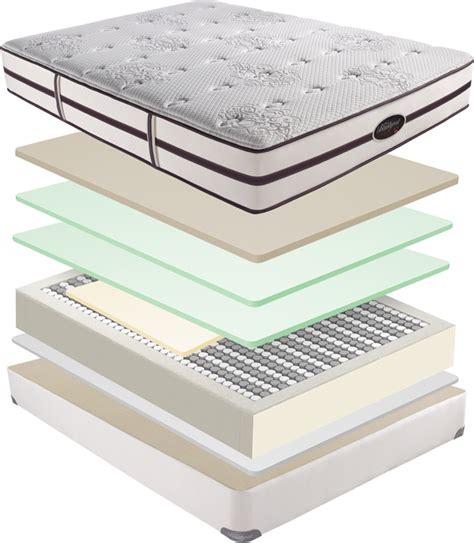 Comfort Iq Mattress by Simmons Comfor Pedic Iq Bed Mattress Sale