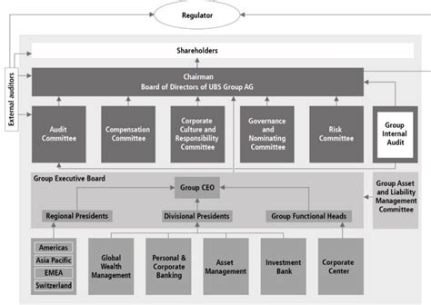 ubs investment bank ag organizational structure ubs global topics