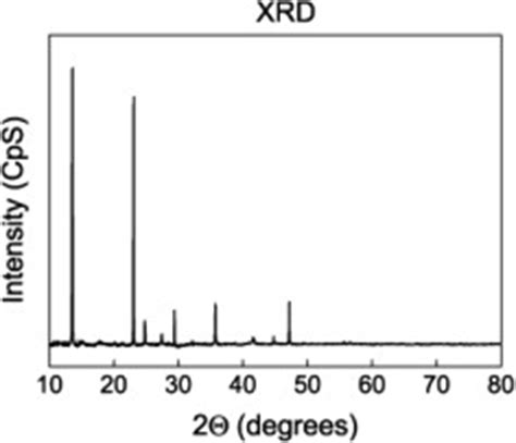 xrd pattern of nesquehonite xrd pattern for the calcined sle stored in a humid