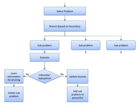 flowchart branch backtrack branch and bound our pattern language